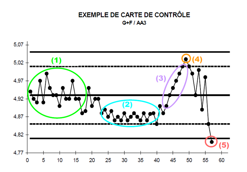 How to analyse a control chart titrivin ccuart Image collections